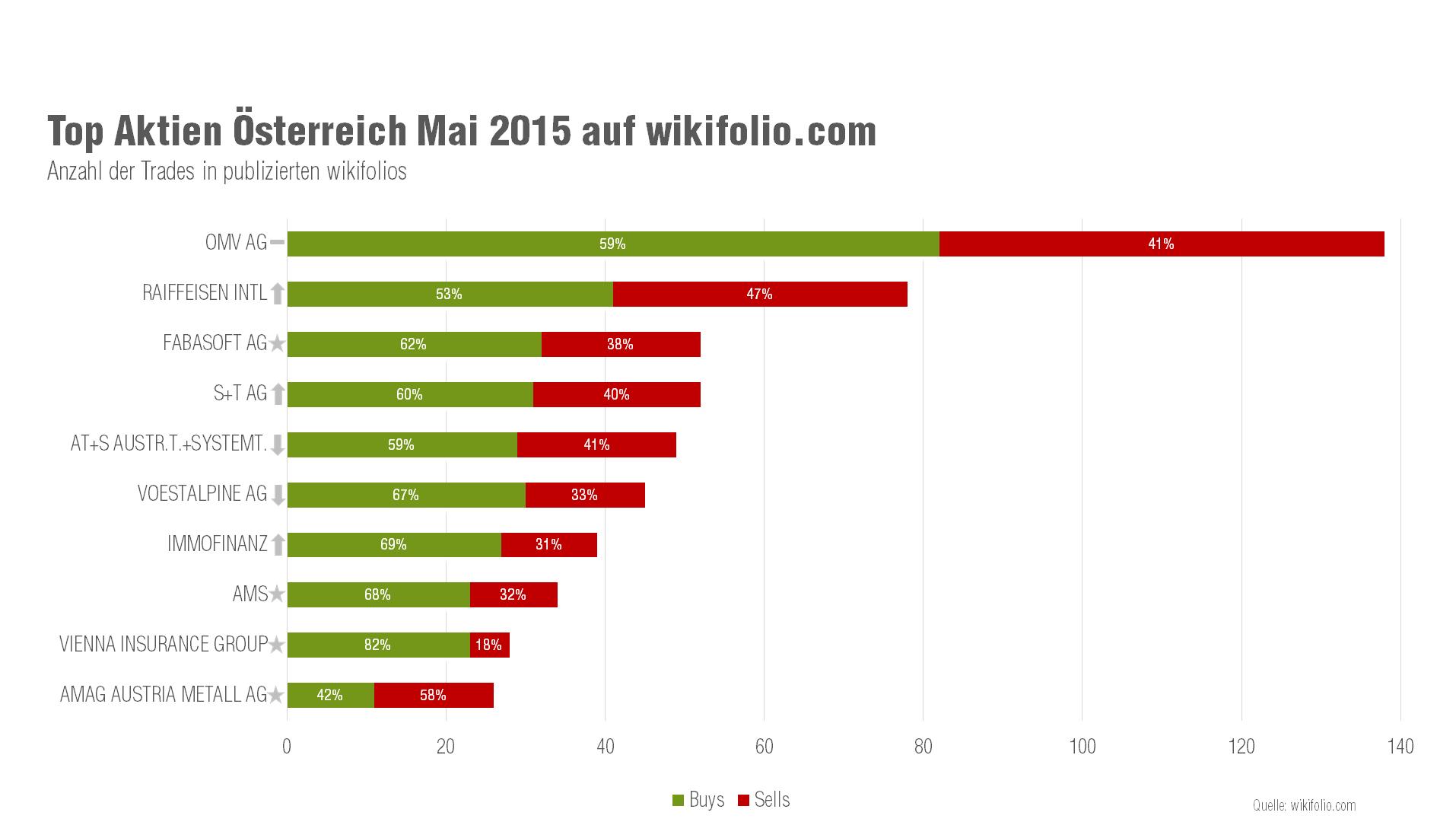 Österreichische Top-10-Aktien im Mai