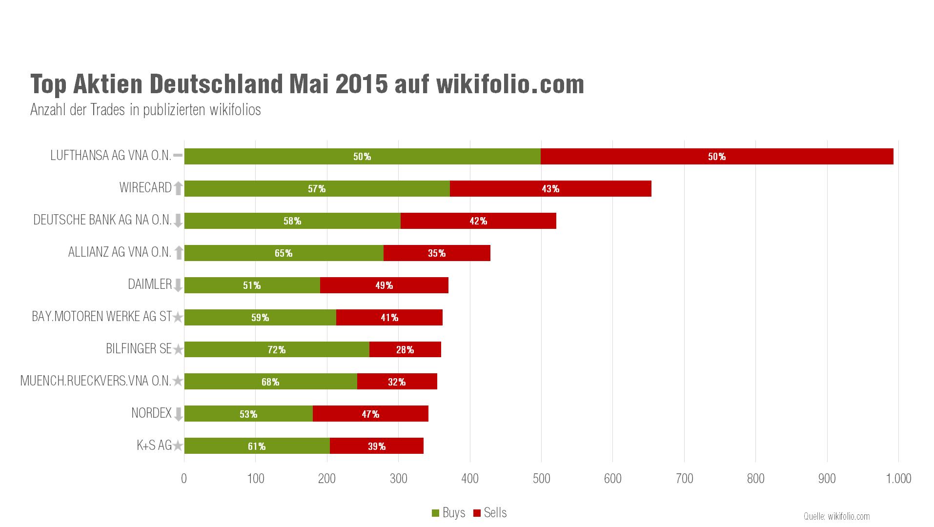 Deutsche Top-10-Aktien im Mai