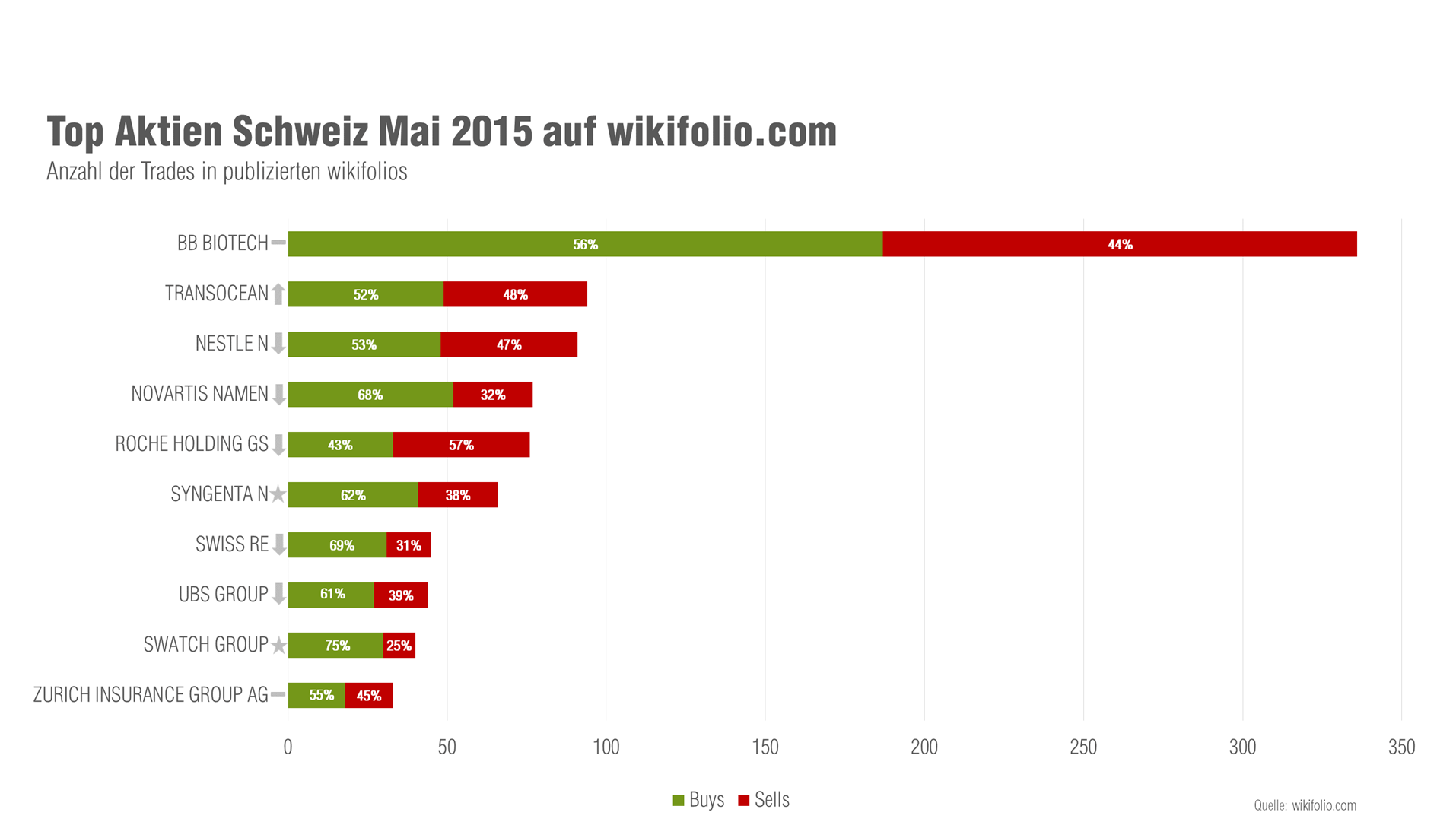 Schweizer Top-10-Aktien im Mai
