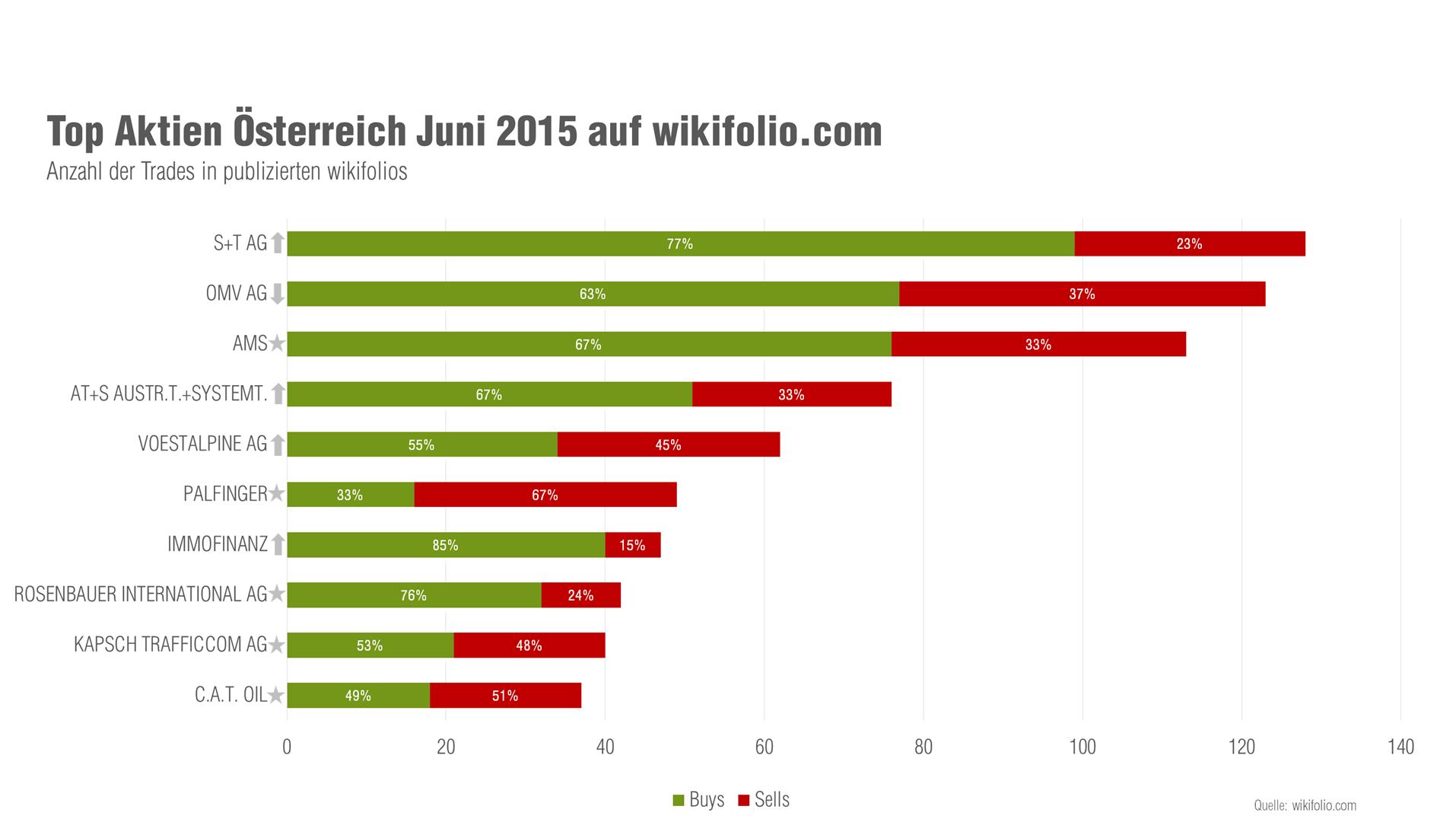 Österreichische Top-10-Aktien im Juni