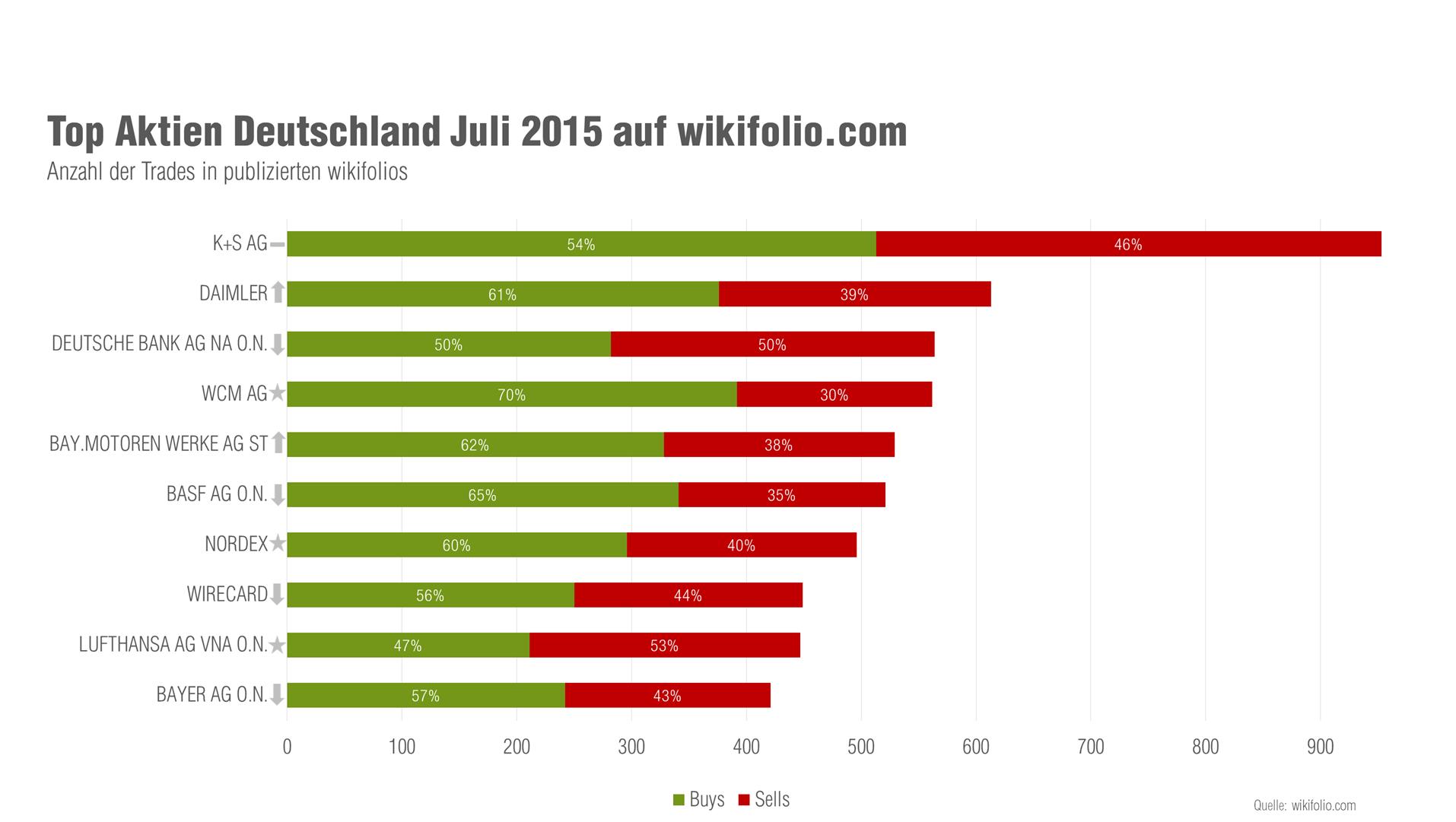 wikifolio Top 10 Aktien Juli 2015 Deutschland