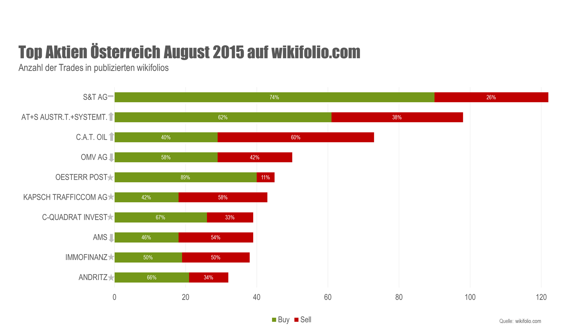 Österreichische Top-10-Aktien im August