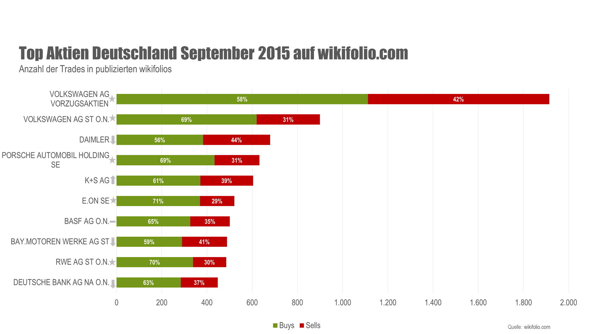 wikifolio Top 10 Aktien September 2015 Deutschland