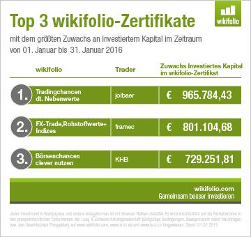 Top-3-wikifolios Januar 2016