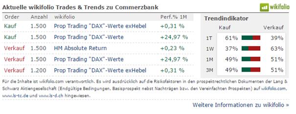 wikifolio Trades und Trends Commerzbank