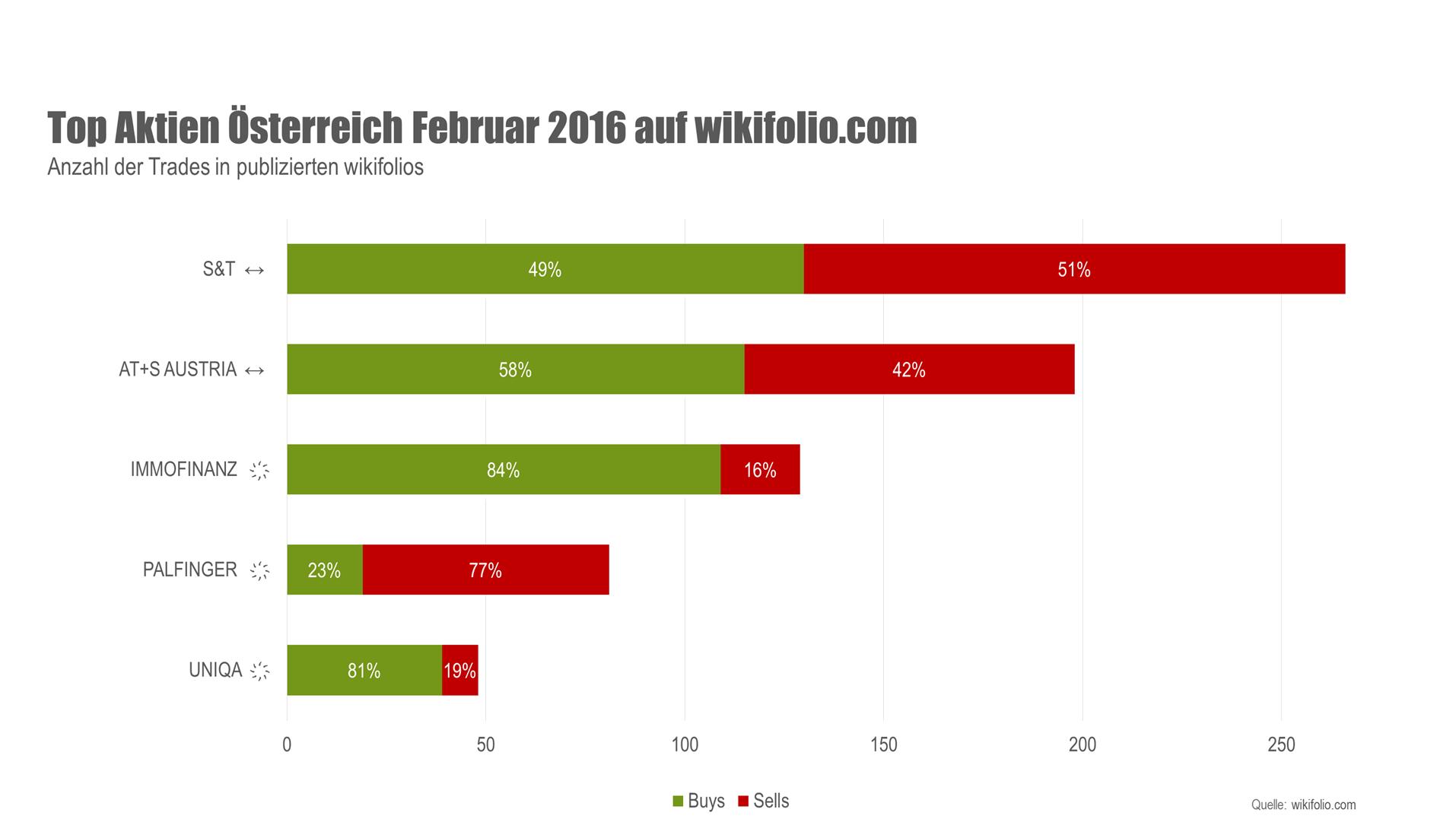 Top Aktien Österreich Februar 2016