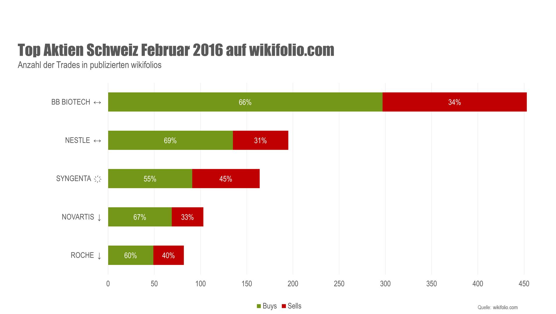 Top Aktien Schweiz Februar 2016