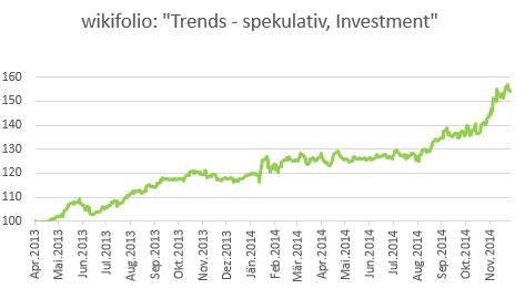Trends - spekulativ, Investment
