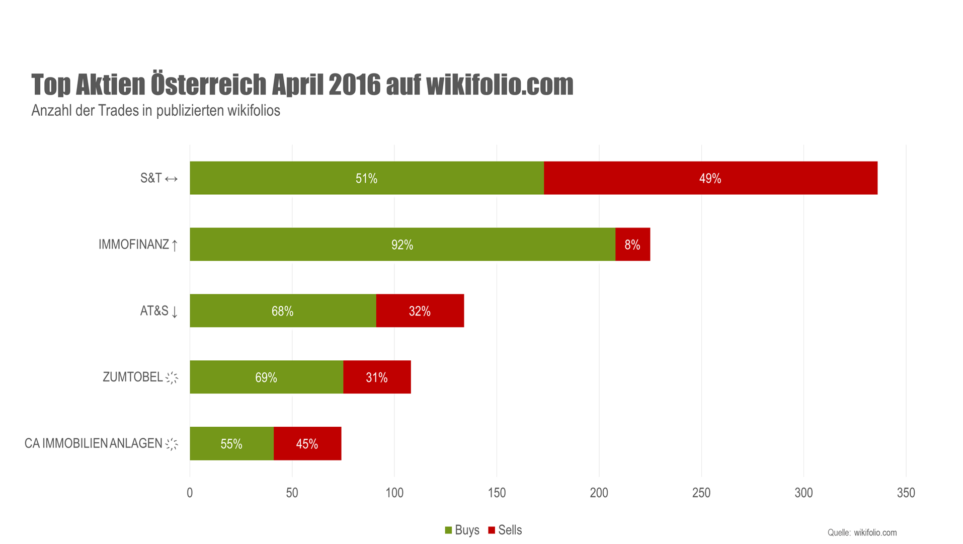 Top-5-Aktien im April 2016