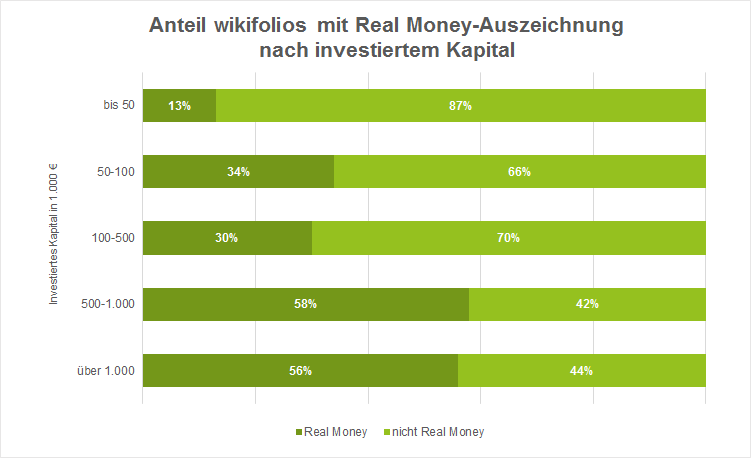 Grafik: Real Money wikifolios nach investiertem Kapital