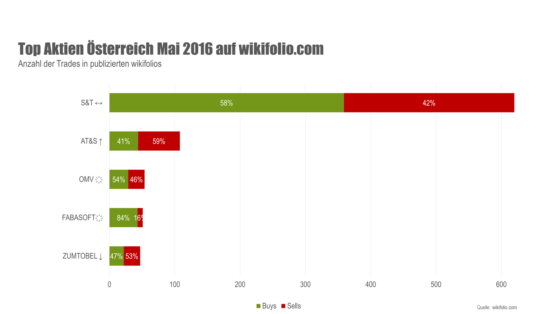 Grafik Österreichische Top-5-Aktien auf wikifolio.com