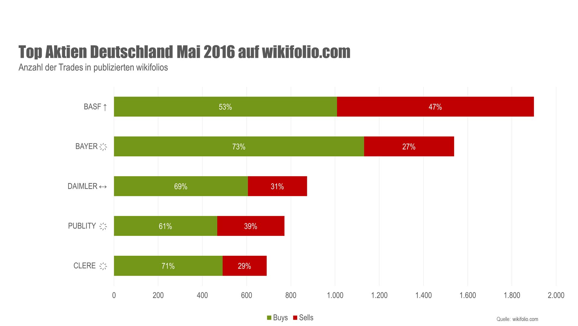 Grafik Deutsche Top 5 Aktien im Mai