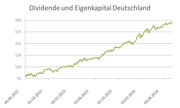 Dividende und Eigenkapital