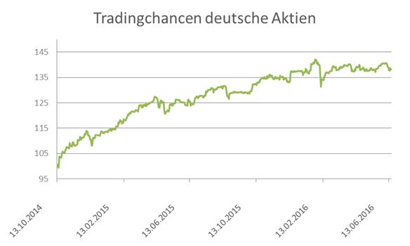 wikifolio Trading Chancen deutsche Aktien