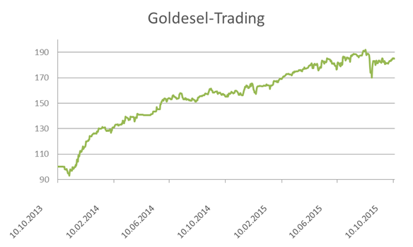 wikifolio Goldesel Trading