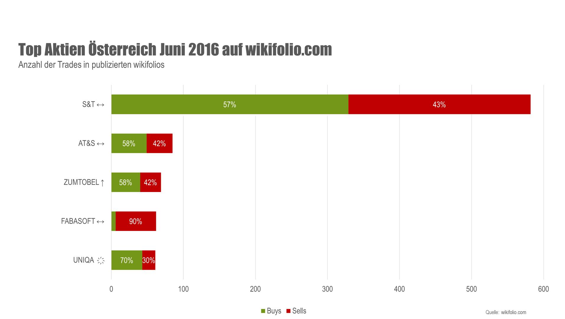 Grafik Top Aktien Österreich Juni