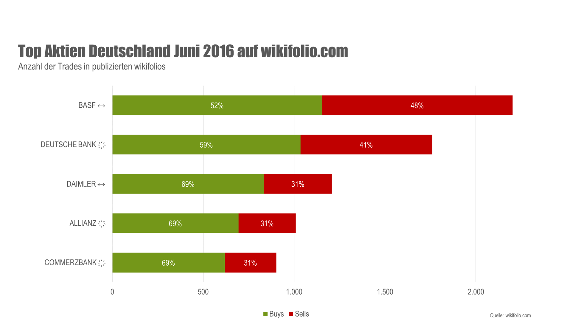 Grafik Top Aktien Deutschland Juni