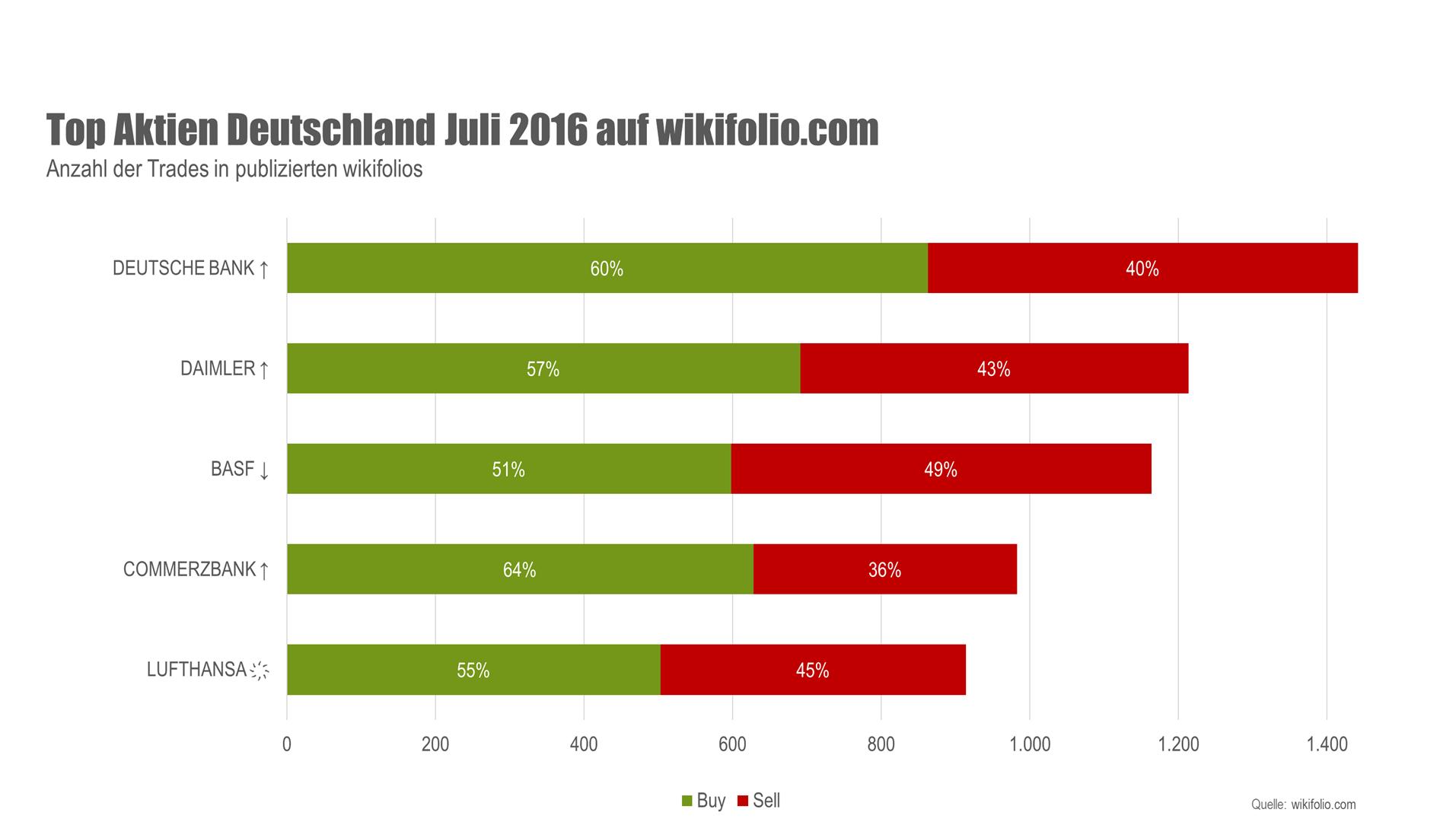 Top-5-Aktien deutsche Aktien auf wikifolio.com