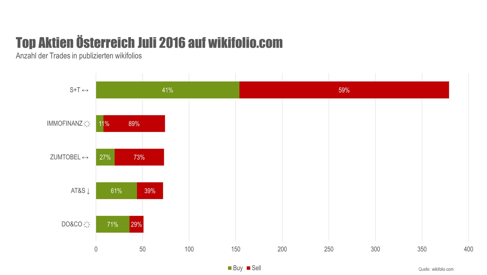 Grafik Top-5-Aktien Österreich im Juli
