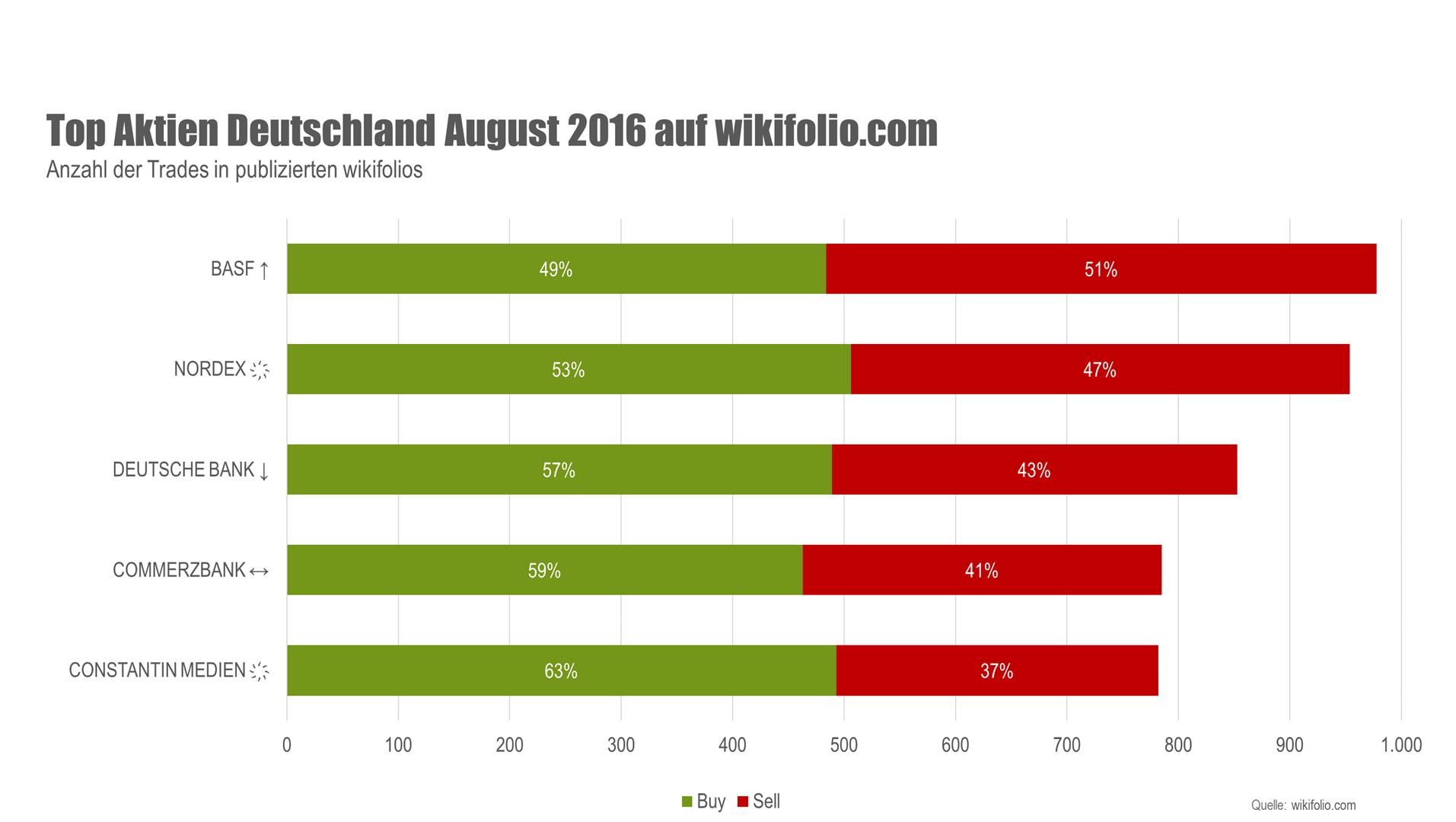 Grafik Top-5-Aktien wikifolio.com Deutschlanf August