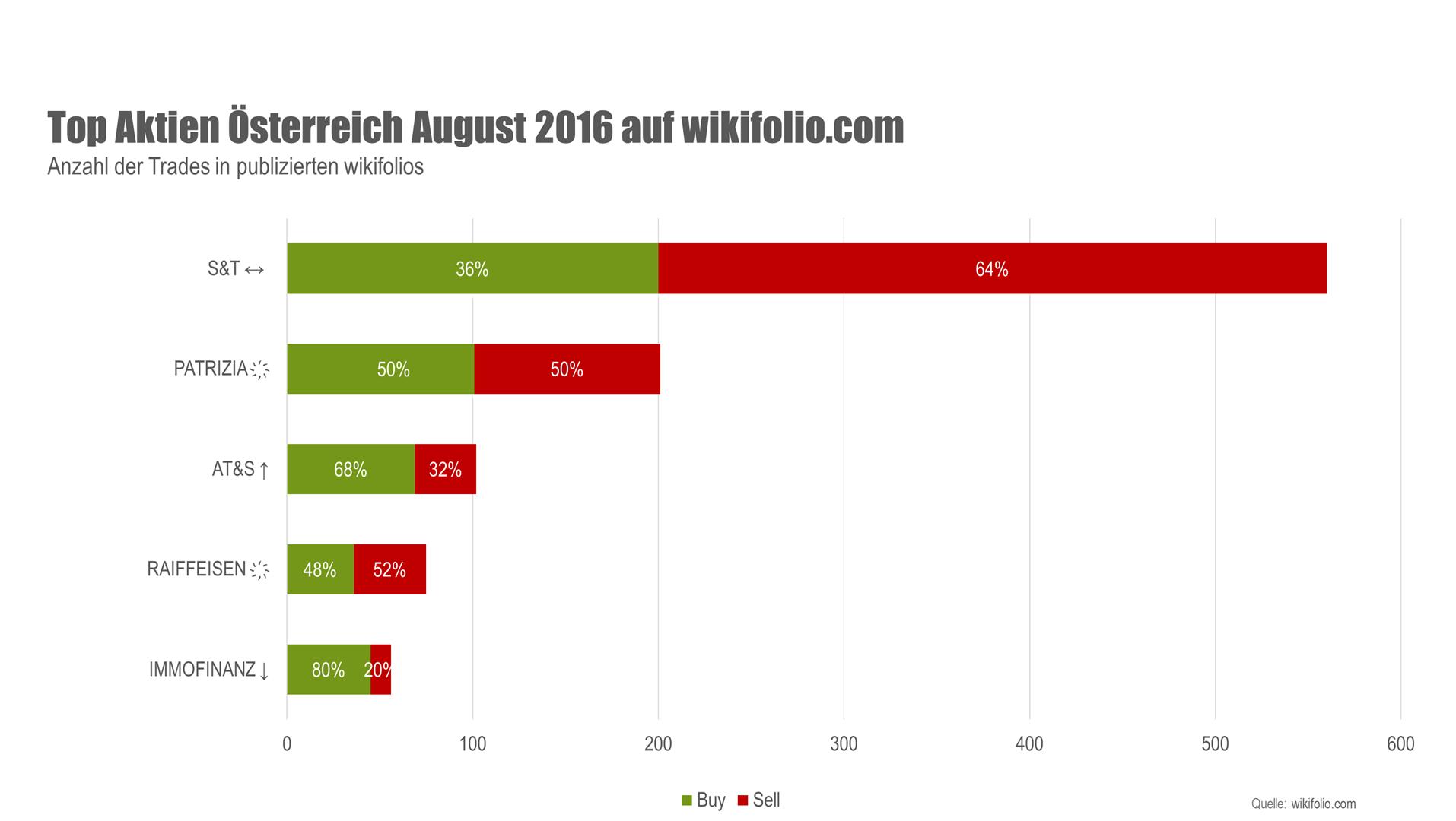 Grafik Top-5-Aktien Österreich August