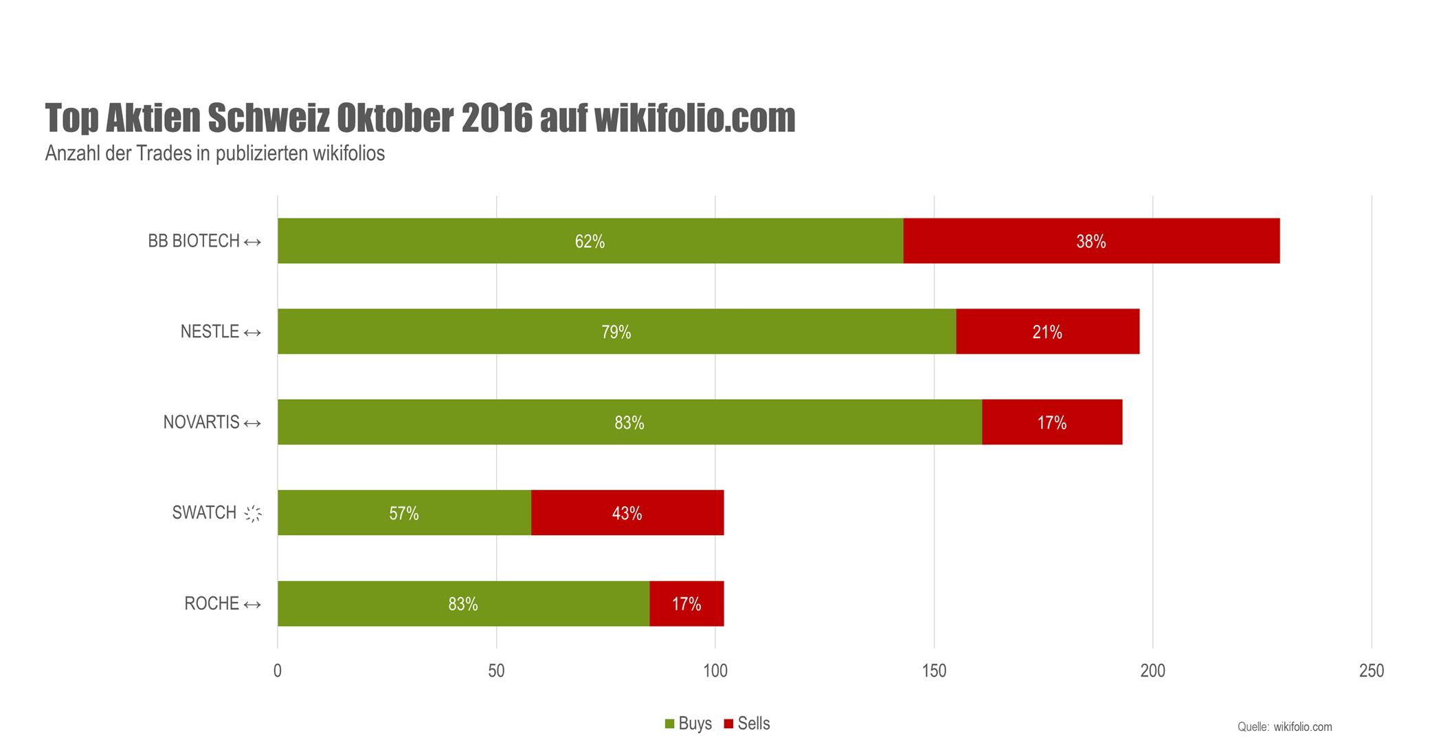 Top-5-Aktien Schweiz Oktober