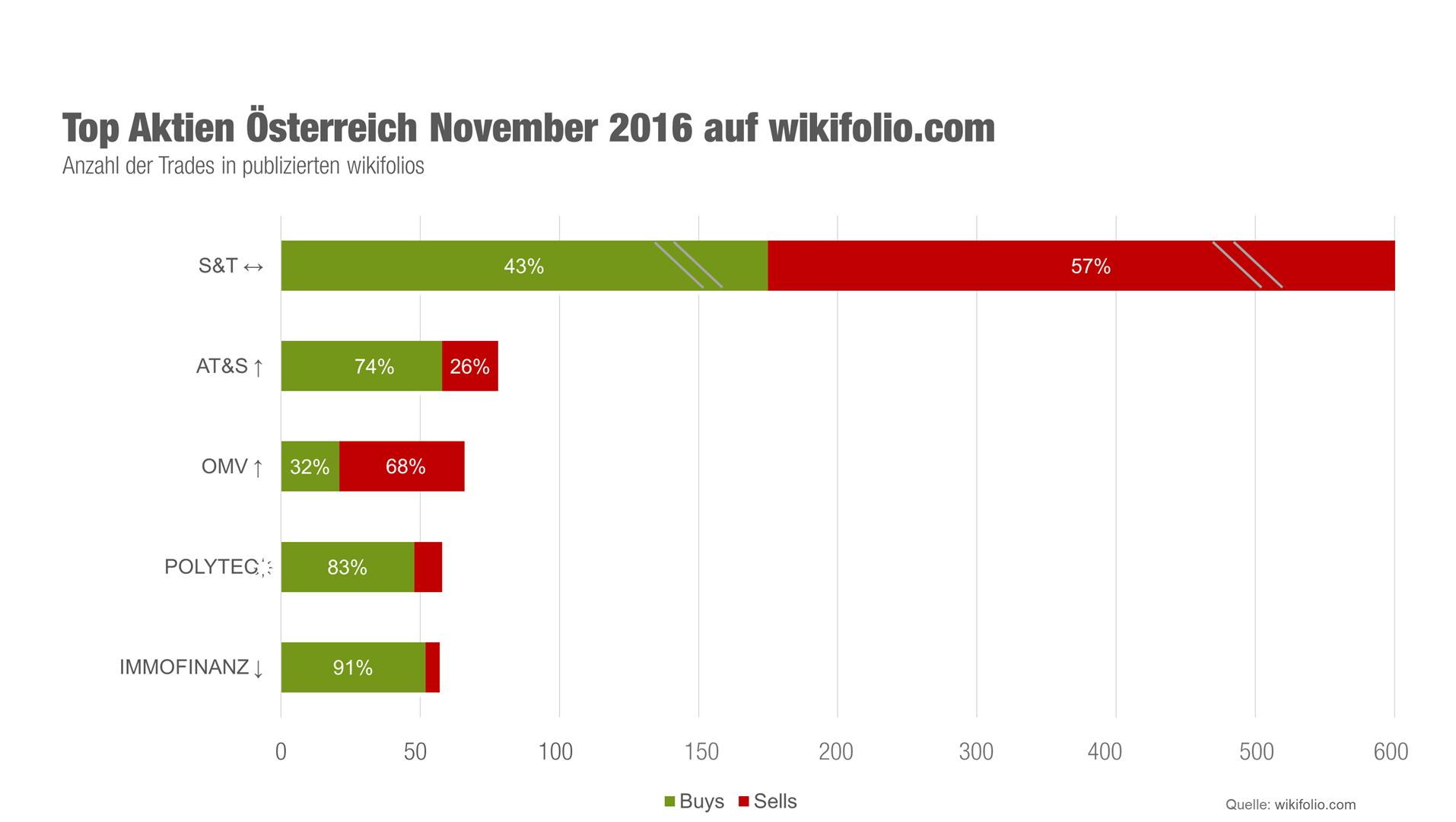 Grafik Top-5-Aktien November Österreich