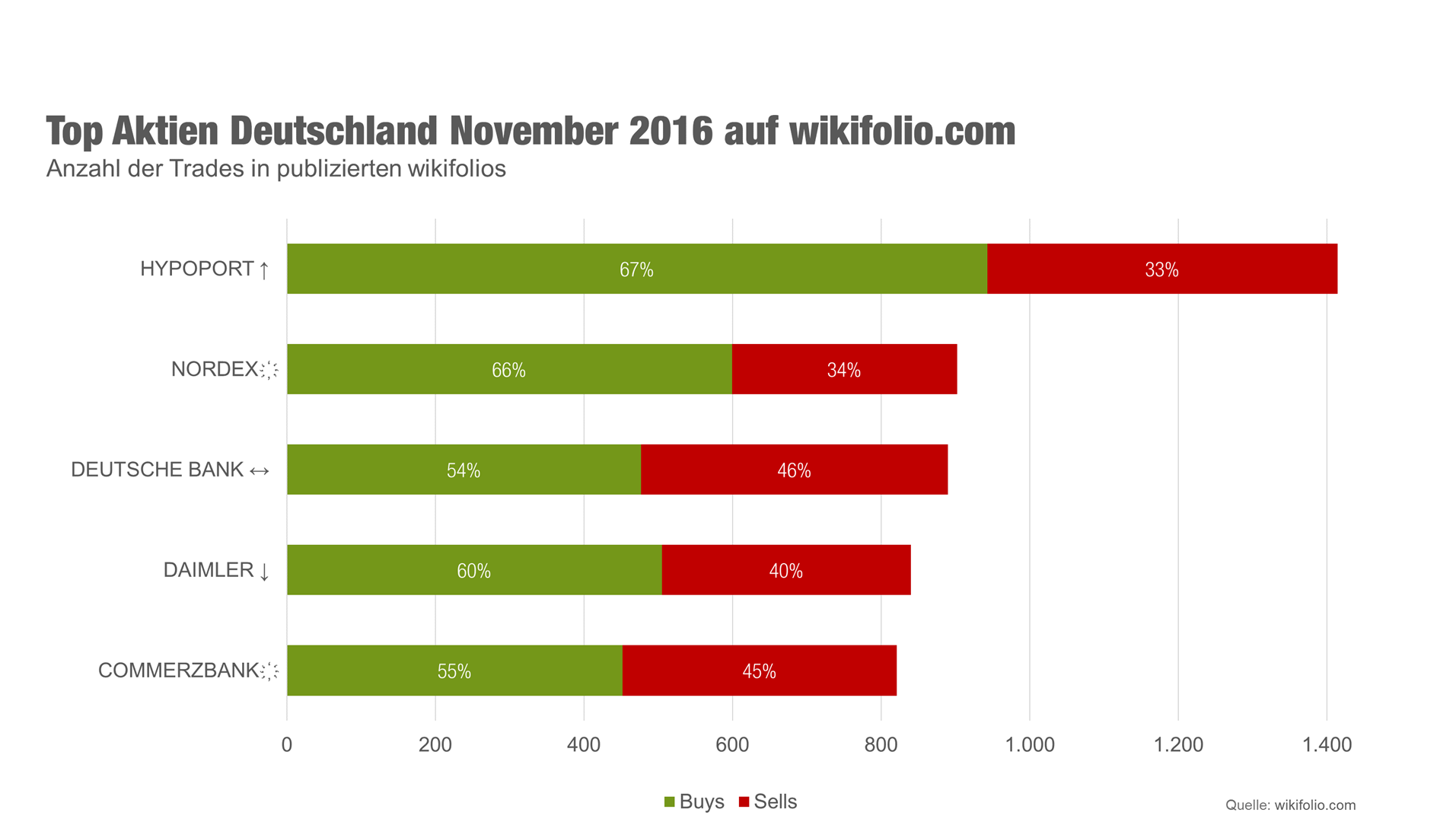 Grafik Top5-Aktien im November Deutschland