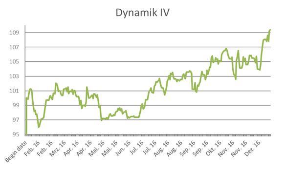 wikifolio-Chart Dynamik IV