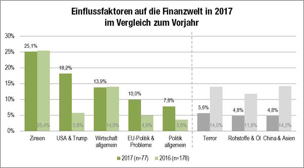Grafik Einflussfaktoren auf Finanzwelt 2017