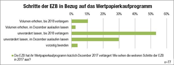 Grafik 5 Schritte des EZB Wertpapierkaufprogramm