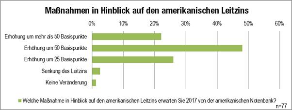 Grafik Maßnahmen US-Leitzins