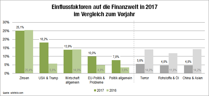 Einflussfaktoren auf die Finanzmärkte in 2017