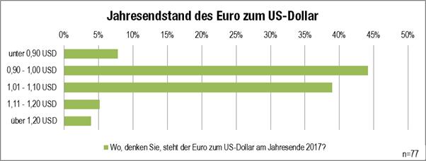 Grafik Jahresendstand Euro-US Dollar