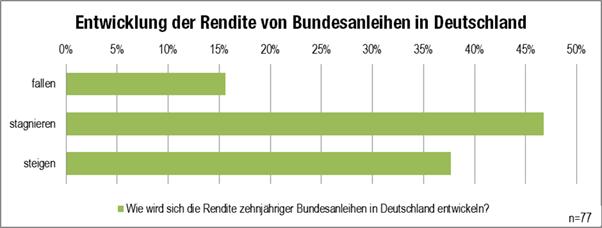 """Grafik """"Renditentwicklung Bundesanleihen"""""""