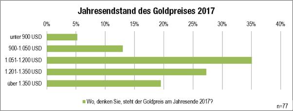 Grafik Jahresendstand Gold