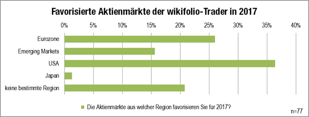 Grafik Traderausblick Favorisierte Aktienmärkte 2017