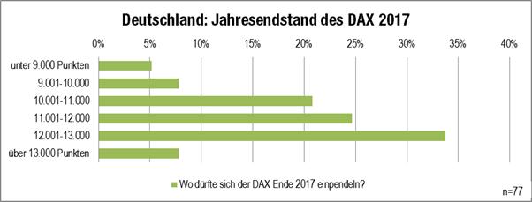 Trader-Ausblick Grafik: Jahresendstand DAX 2017