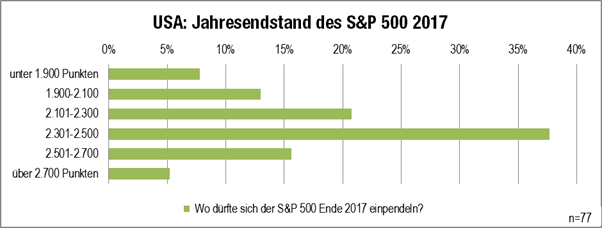 Grafik: Jahresausblick Endstand S&P