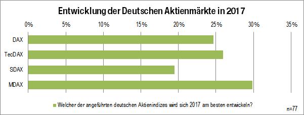 Grafik: Traderumfrage Entwicklung deutsche Aktienmärkte