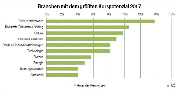 Grafik: Trader Umfrage Kurspotential der Branchen