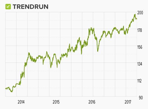 Trendrun wikifolio-Chart