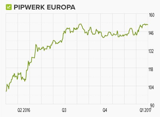wikifolio-Chart: Pipwerk Europa