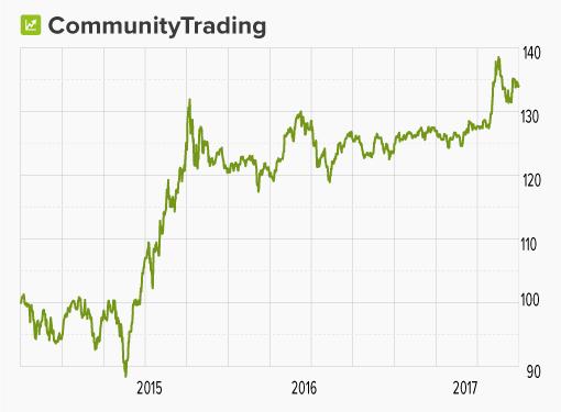 """Chart von wikifolio """"Community Trading"""""""