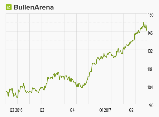 "Chart: ""Top Neuemission Bullen Arena"""