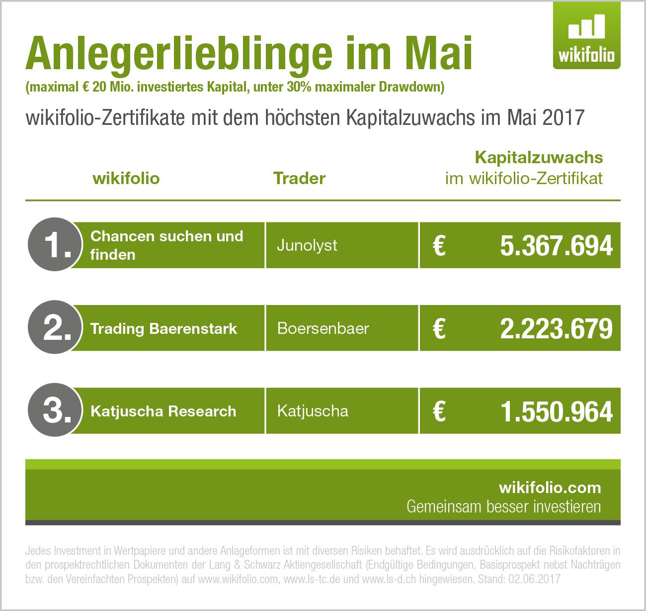"Grafik ""Beliebsteste wikifolios im Mai"""