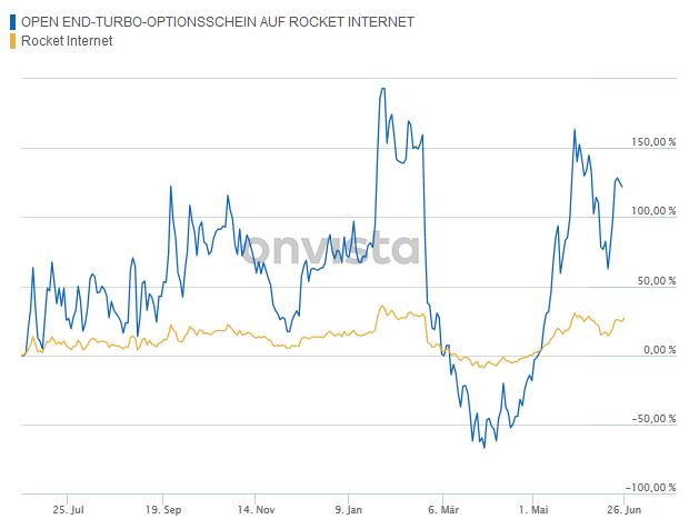 Chartentwicklung Hebel auf Rocket Internet