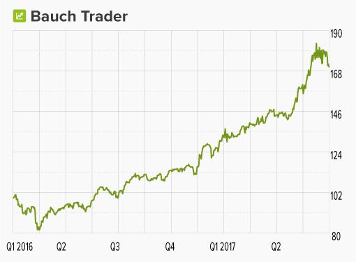 Chart Bauch Trader