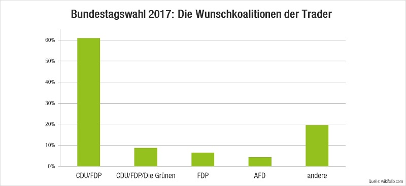Umfrageergebnisse Bundestagswahl Grafik