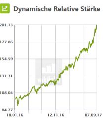 Dynamische Relative Stärke